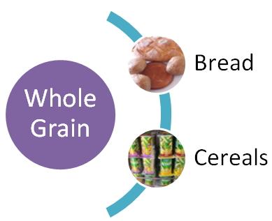 whole grain ldl cholesterol
