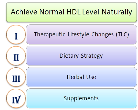 Achieve Normal HDL Naturally