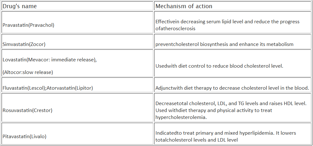 atherosclerosis drug names