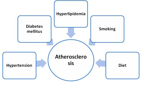 atheroslerosi treatments