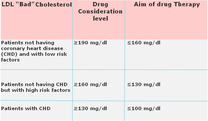 drugs-cholesterol