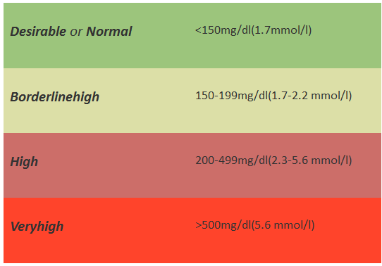 normal triglyceride levels from a z