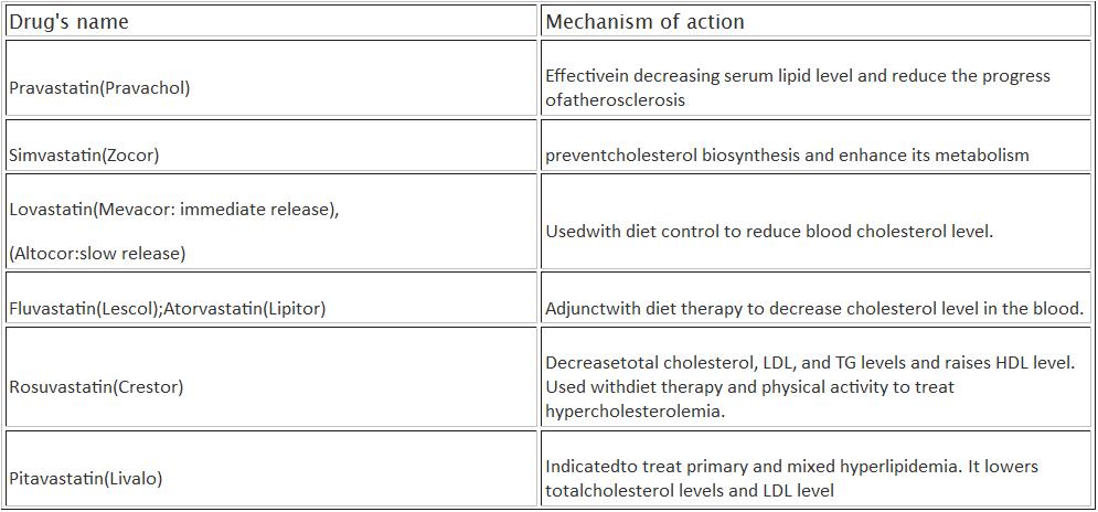 atherosclerosis drug names