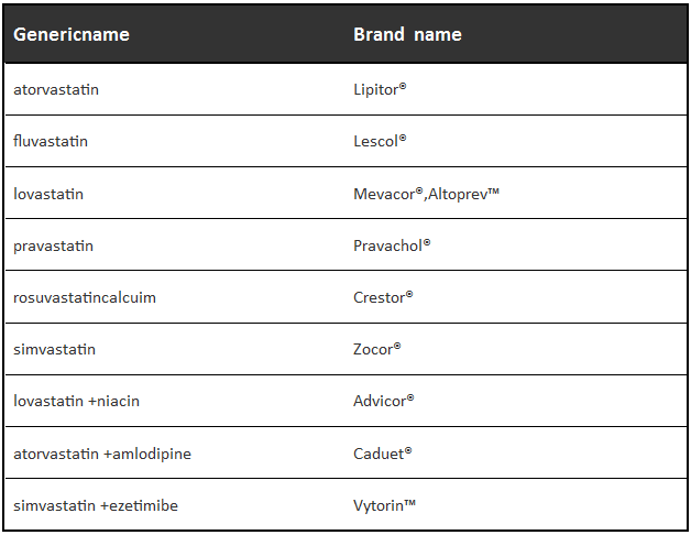 triglycerides drug names