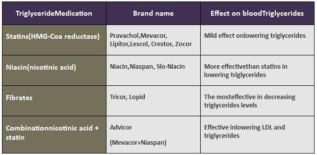 triglyceride brand names medication