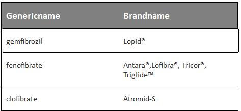 triglyceride fibric acid derivatives